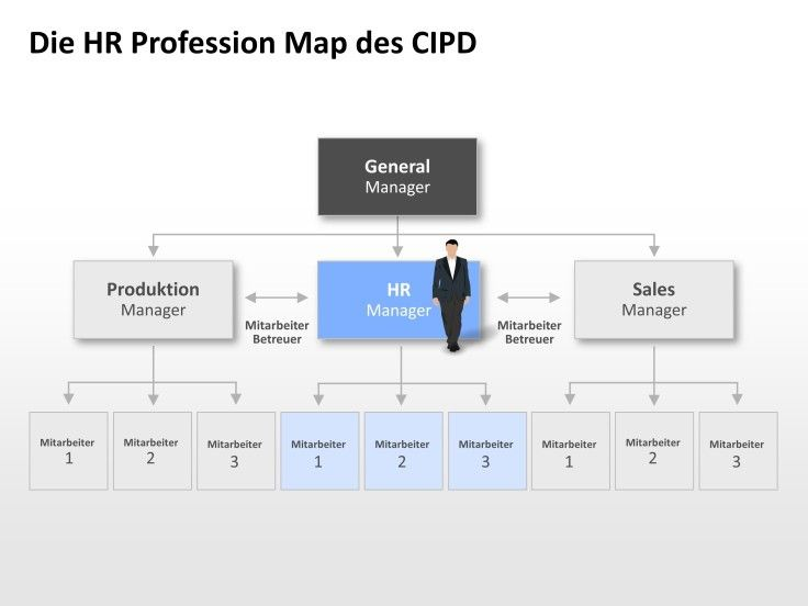 cipd hr map My hr map is an online self-assessment tool that allows cipd members to engage interactively with the cipd hr profession map to support their own professional.