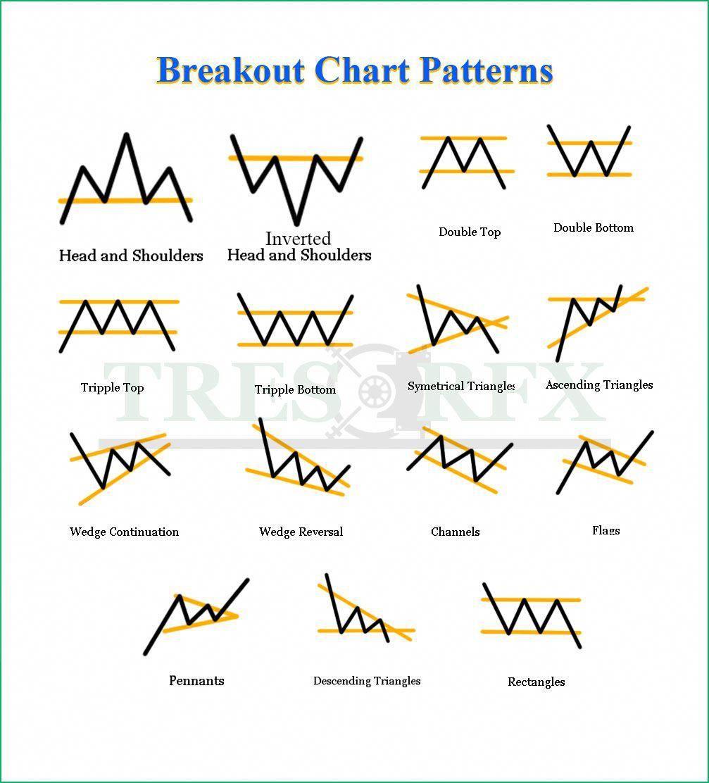 Forex M W Patterns | Easy Forex Money Exchange