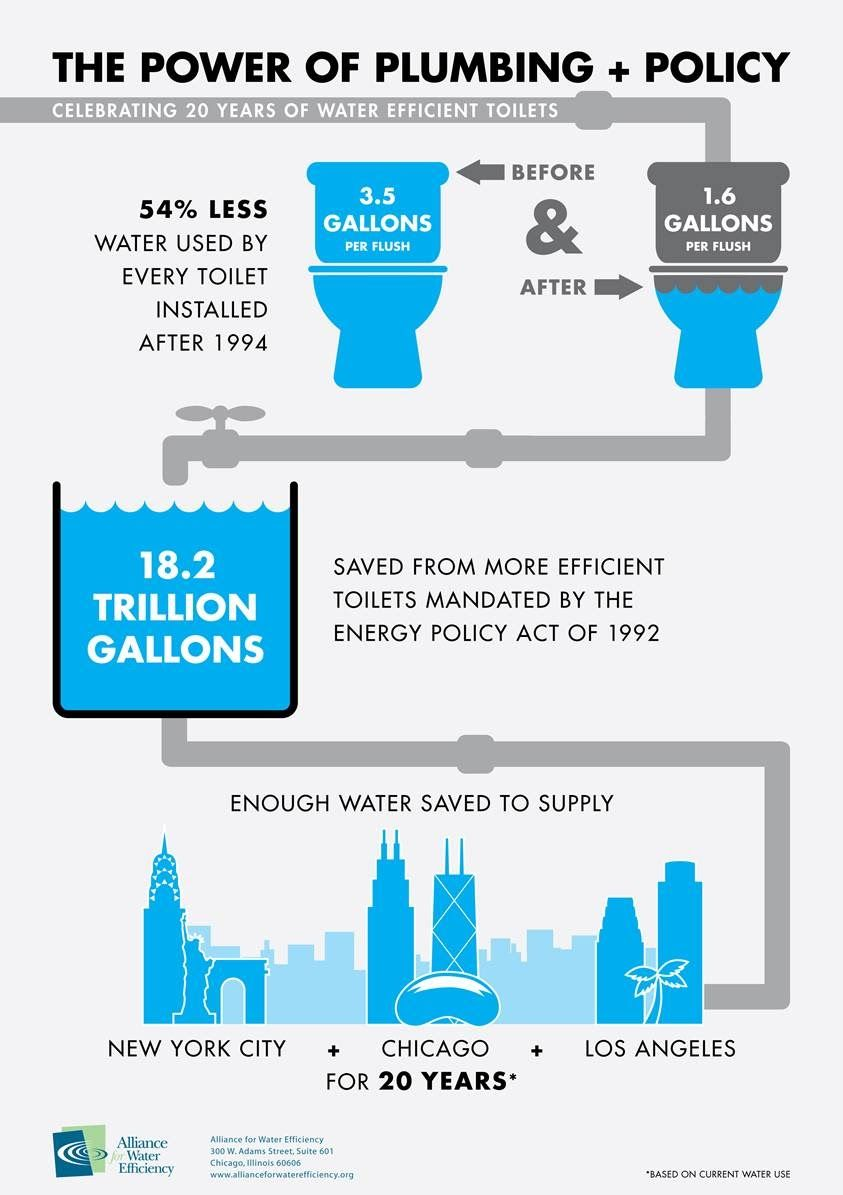 Pin By Peter K On Plumbing Infographic Water Efficiency Low