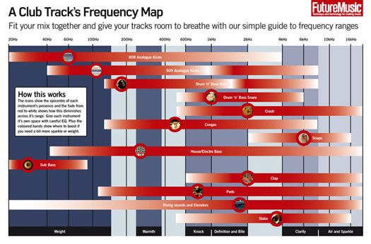 Instrument Ranges Chart