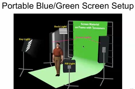 Basic Lighting Setups for Green Screen  sc 1 st  Pinterest & Basic Lighting Setups for Green Screen | Tutorials u0026 Training ... azcodes.com