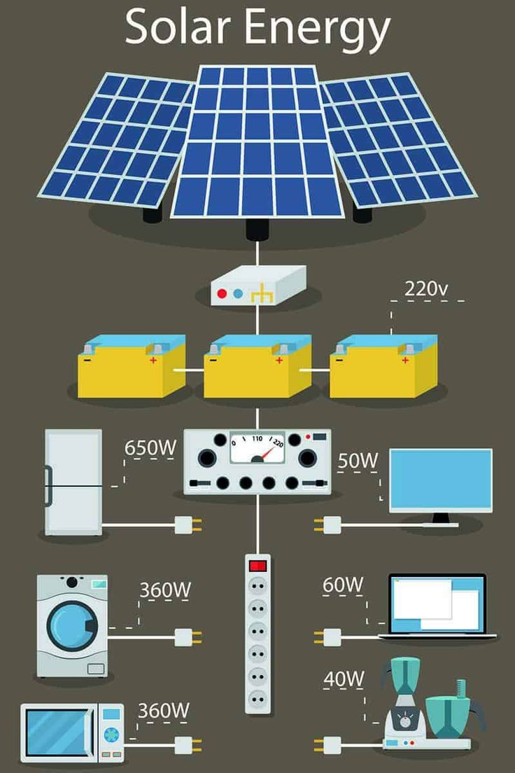 What Are The Forms Of Residential Photo Voltaic Energy Methods Solar Power System Solar Projects Residential Solar