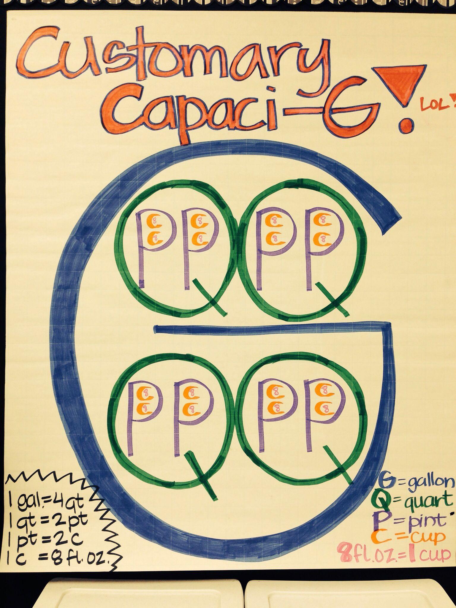 Customary Capacity Capaci G Anchor Chart