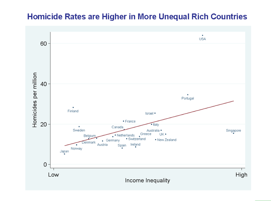 Pin On Social Class Income Inequality