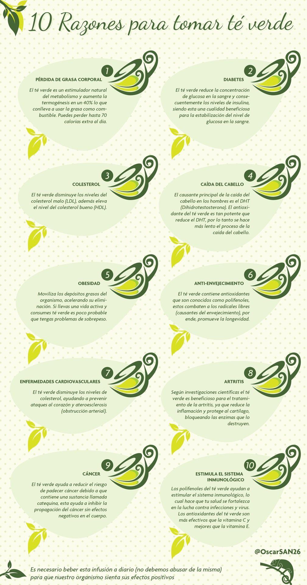 Si ya tomas té verde, te alegrará saber que además de estar muy bueno, es muy saludable. Si aún no lo tomas, te animamos a que lo tomes bien frío en verano y le añadas un chorro de limón.