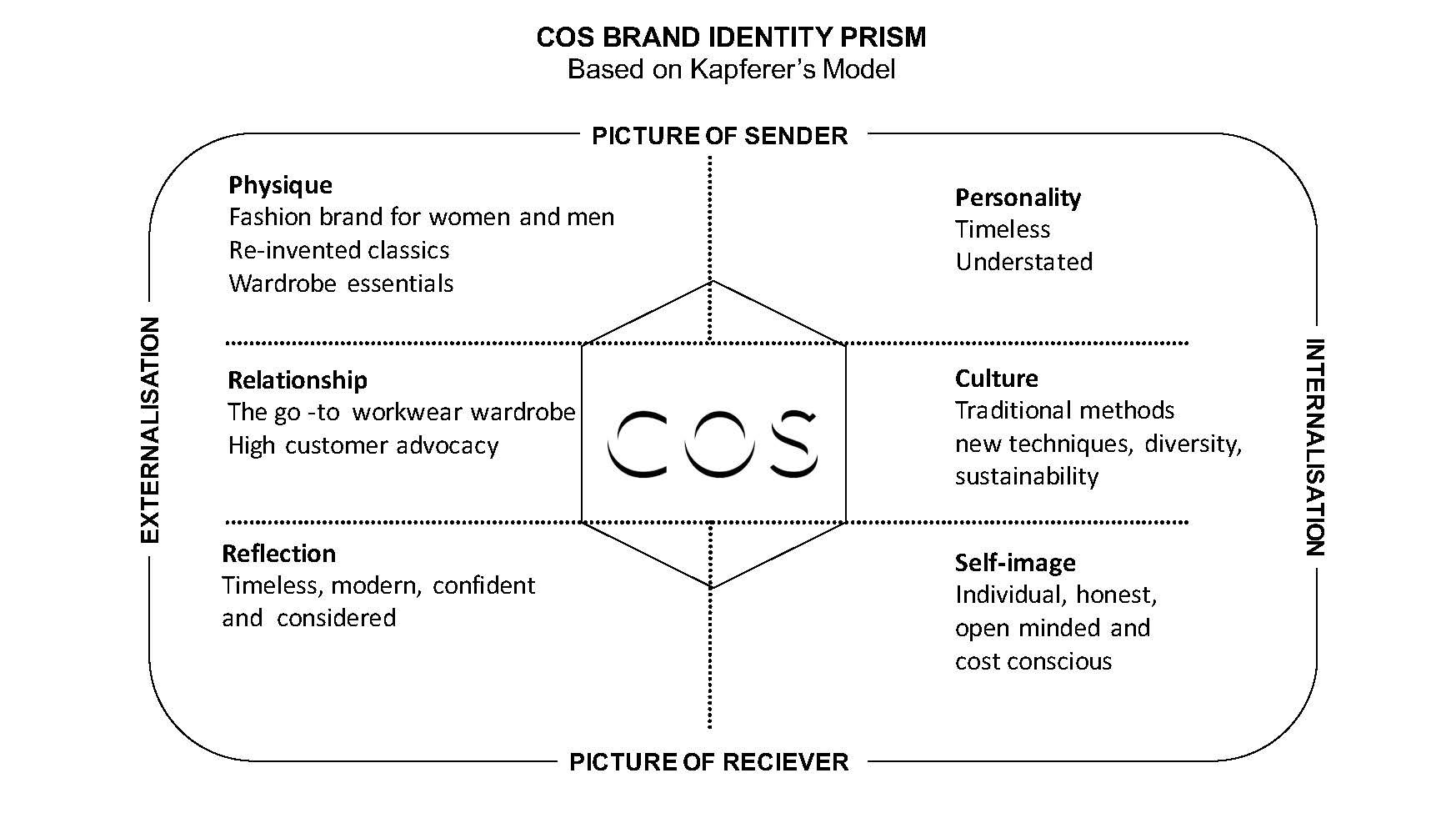 Cos Brand Identity Prism Based On Kapferers Model Fashion Branding Identity Brand Identity Brand