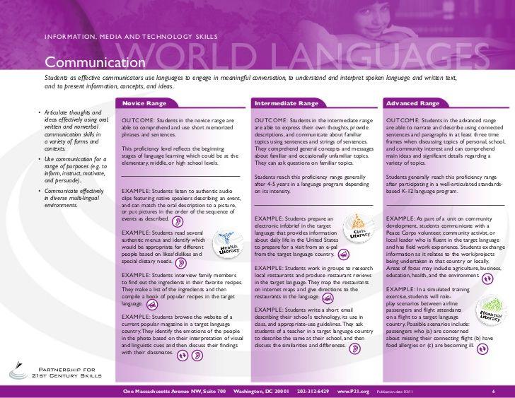 Actfl World Language 21st Century Skills Map 21st Century Skills World Languages Actfl