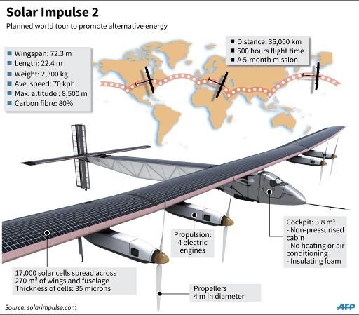 Pilots Set For First Round The World Solar Flight Solar Solar Power Round The World Flights