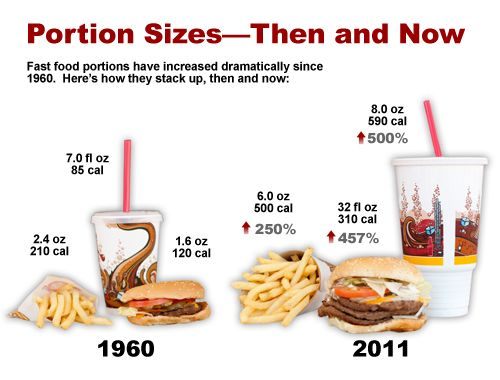 Fast Food Portion Sizes Then And Now