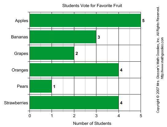 Bar Graphs  Graphing    Bar Graphs Math And Students