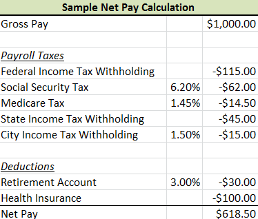 Payroll Tax Example  Google Search  Money Money Money