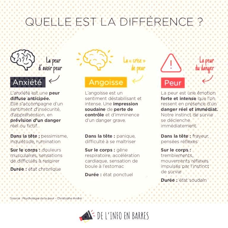 Infographies - Du bonheur en barres Développement personnel - Bien-être - Être heureux