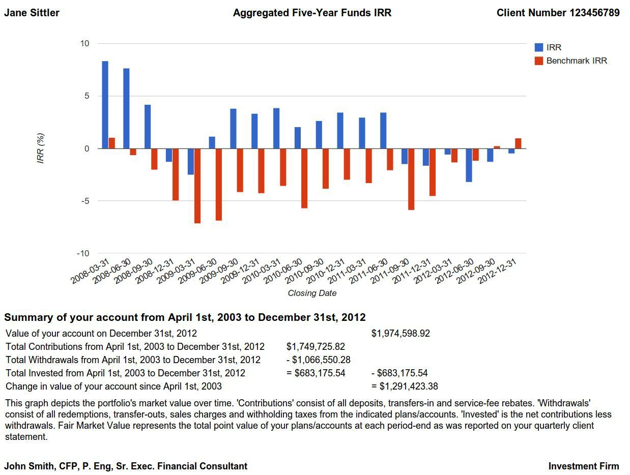 Internal Rate Of Return  Aggregate  Year Funds CrmPlusCom