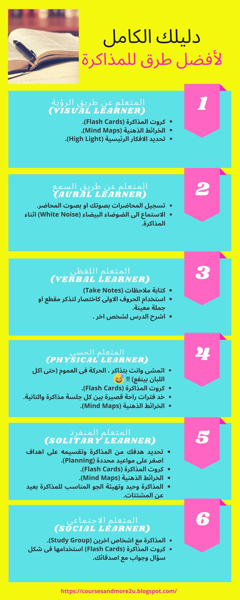 ذاكر اقل ذاكر بذكاء Visual Learners Flashcards Mind Map