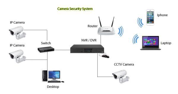 Office IP camera repair technician call 0556789741 in