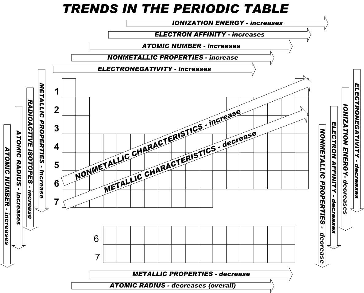 Periodic table trends worksheet periodic diagrams science 363 best images about periodic table on in pictures worksheets periodic trends robcynllc Gallery