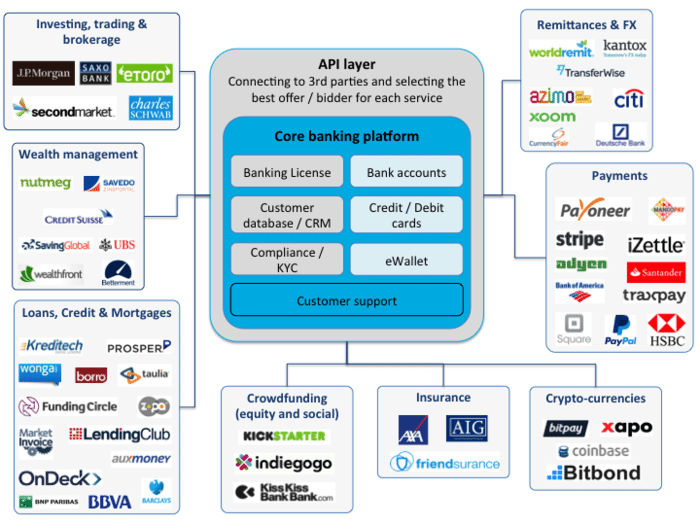 The True Meaning Of Open Banking Chris Skinner S Blog Open Banking Fintech Banking