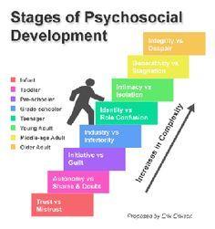 Erikson's Stages of Psychosocial Development   Kinder, Student ...