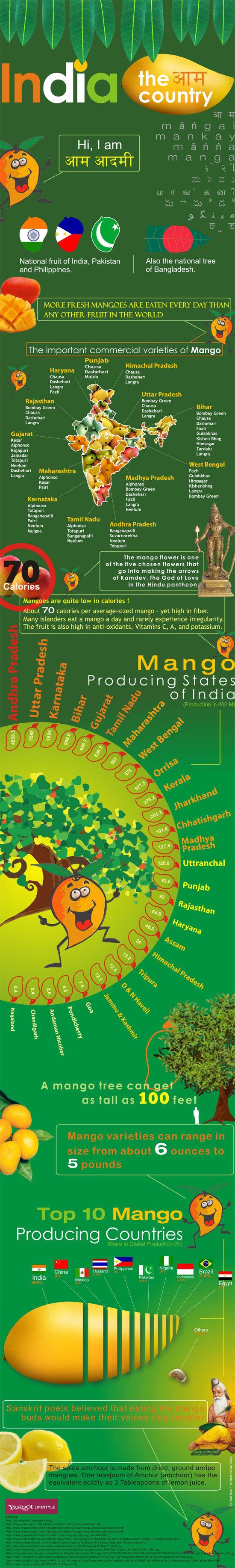 Mango Mela - Yahoo! Lifestyle India