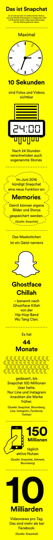 Fakten zu #Snapchat.