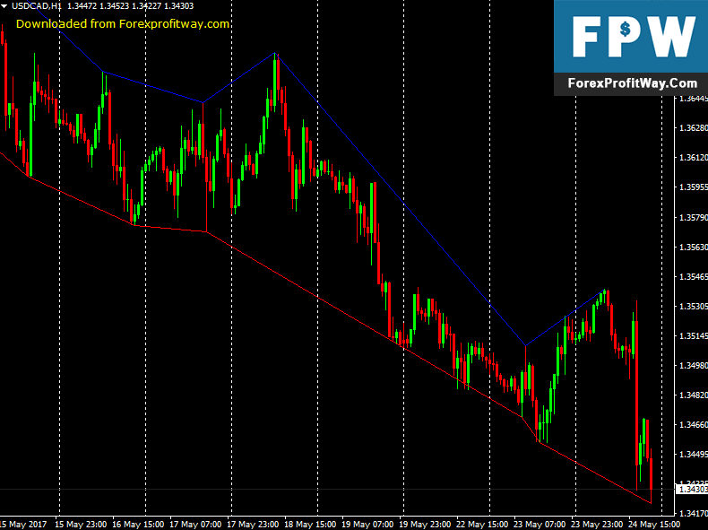 Download Zig Zag Exit Forex Indicator For Mt4   Forexprofitway Com