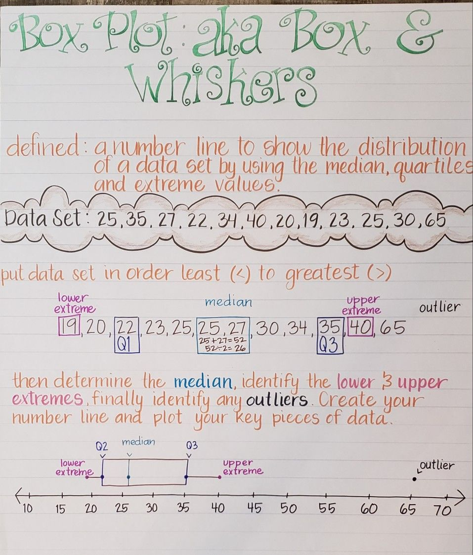 Box Plot Aka Box Whiskers Box Plots Statistics Math Tutor