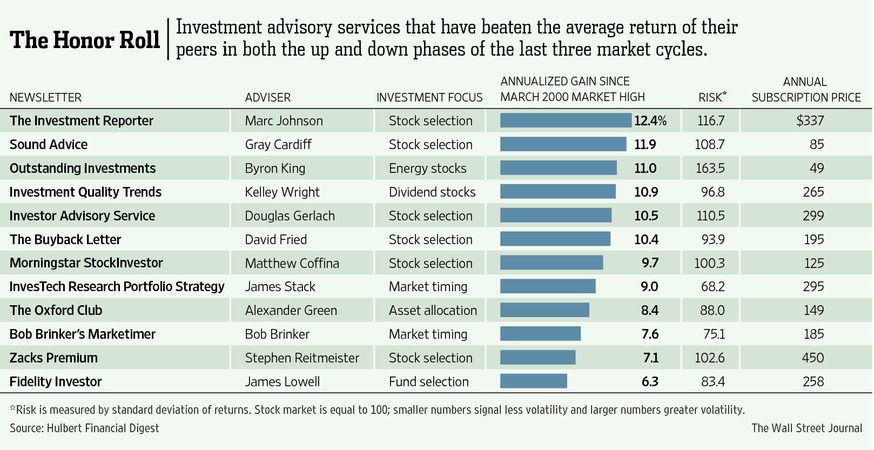 Sound Advice Investment Newsletter | Stock market ...