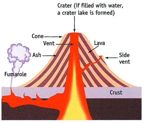 volcano layers and facts | Composite Volcano Diagram