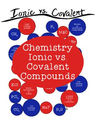 Ionic Vs Covalent Coloring Activity Chemistry Science Pdf