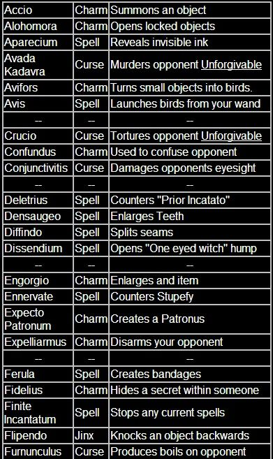 List of Harry Potter spells and their classifications. Love how some of these are from the Harry Potter computer games. #ilovethesepeople