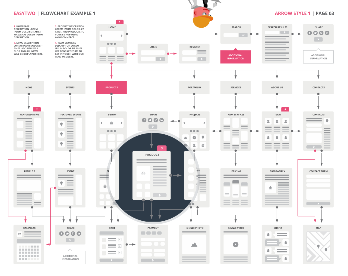 Easytwo advanced website flowchart template mini wireframe and more flatdesign also rh pinterest