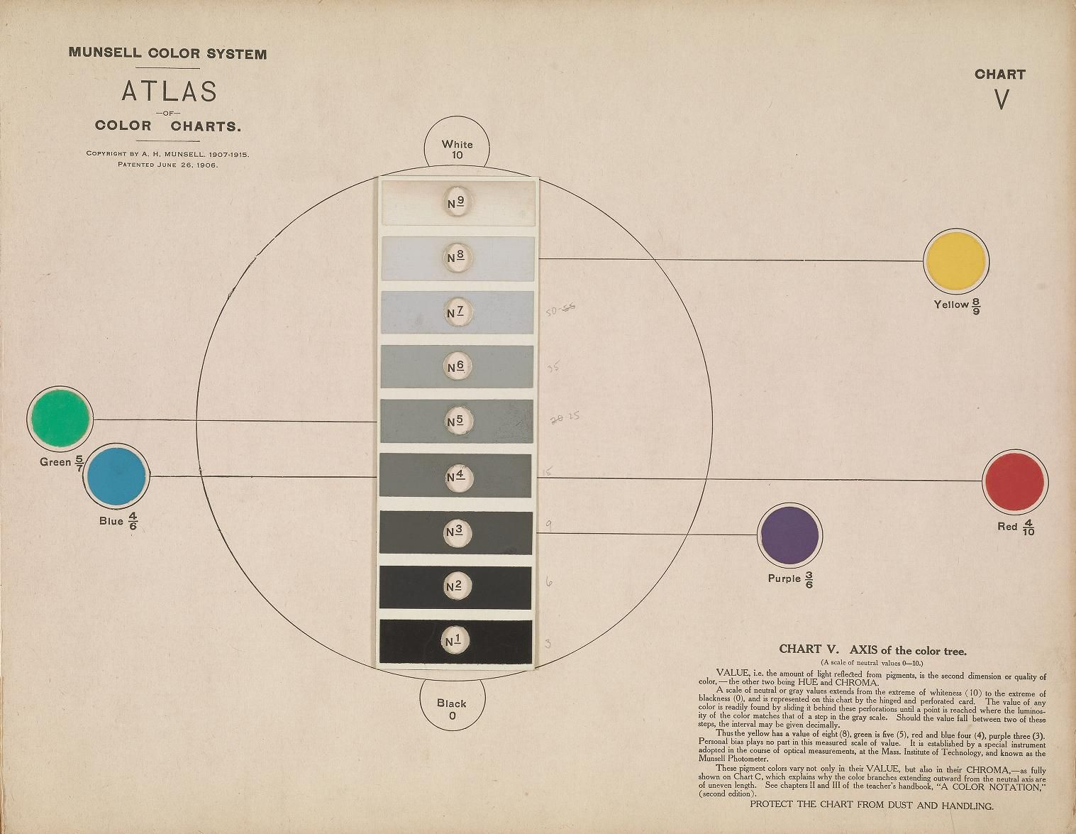 Albert h munsell atlas the munsell color system 1915gic atlas the munsell color system 1915gic transistor on tumblr colors pinterest munsell color system paintings and drawings nvjuhfo Choice Image