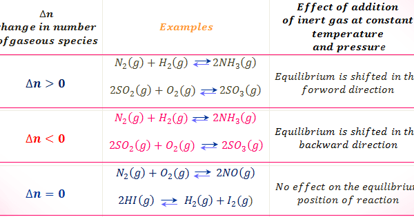 Le Chatelier Principle And Effect Of Temperature Pressure And Concentration On The Equilibrium Of A Che Le Chatelier S Principle Teaching Chemistry Chemistry