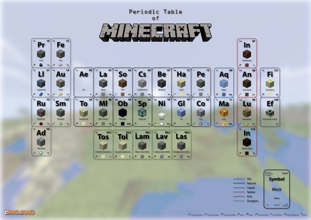 Learning the periodic table game gallery periodic table images periodic table of minecraft by demium666 on deviantart liam minecraft periodic table and the natural flow gamestrikefo Images