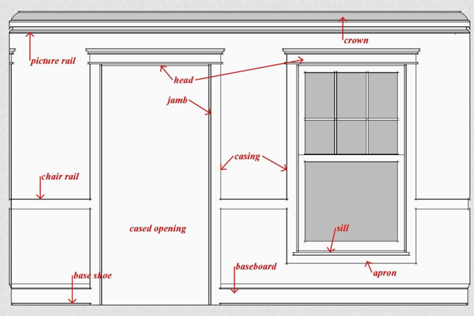 Time To Build   Interior Trim Glossary