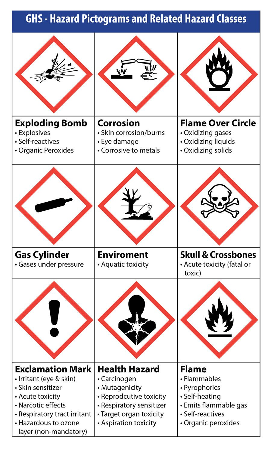 GHS Pictogram chart Made by Weber Higiene y seguridad