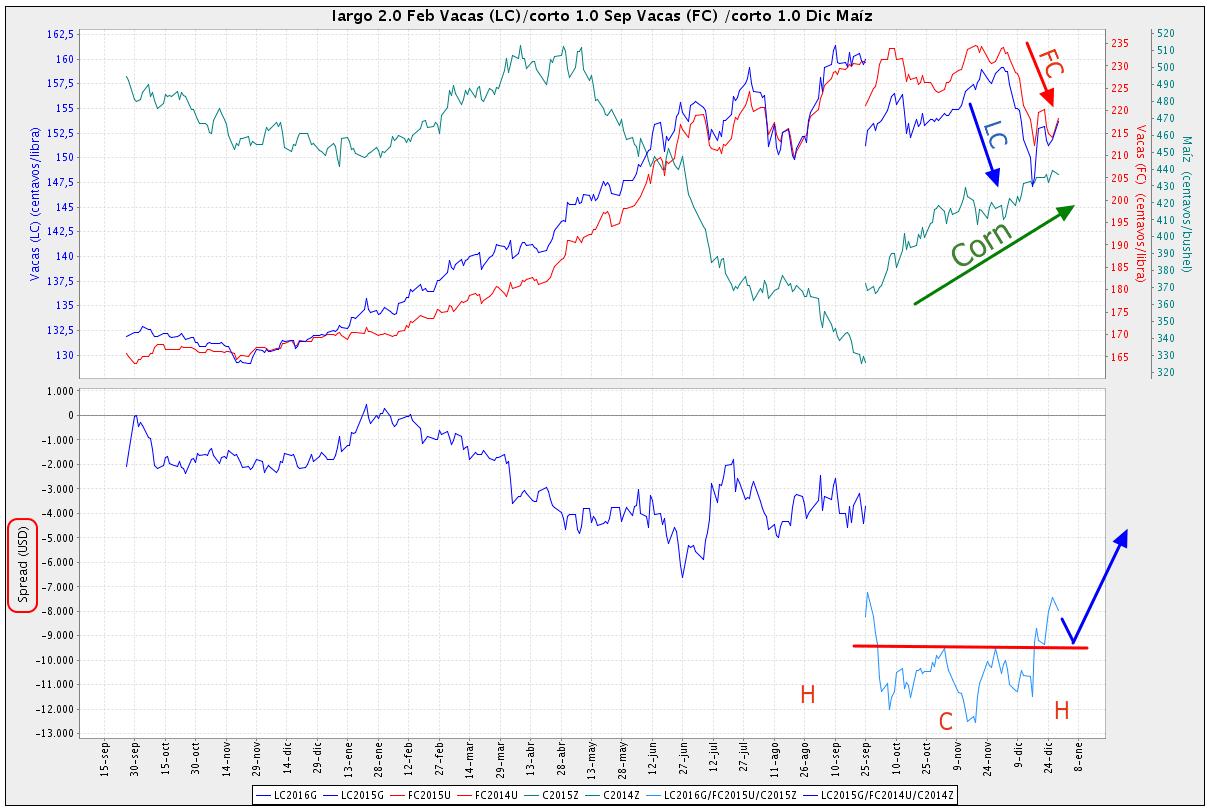 Livestock Futures Charts