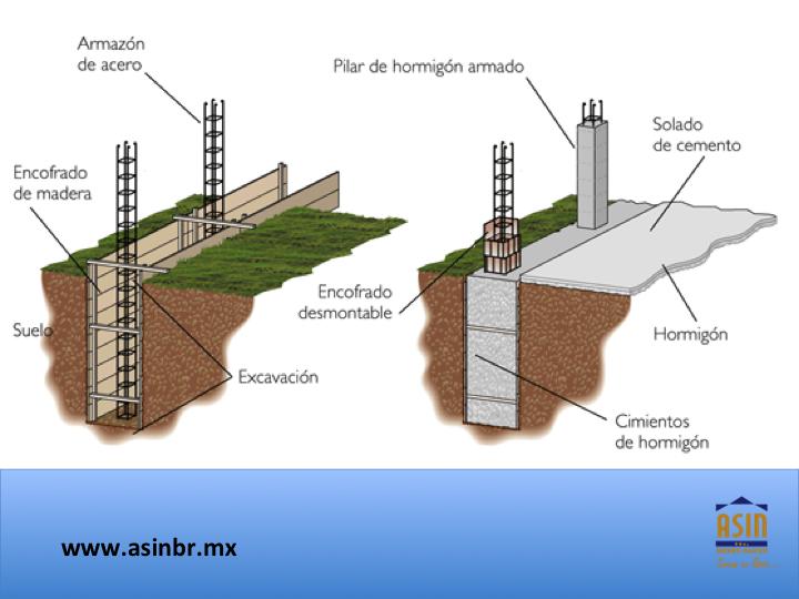 Asinbr fraccionamientos en quer taro los cimientos de una casa son los elementos que - Cual es el mejor suelo para una casa ...