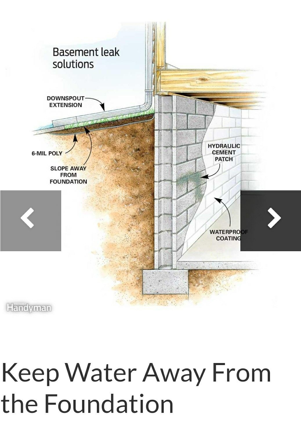 Slope away from foundation Leaking basement, Home