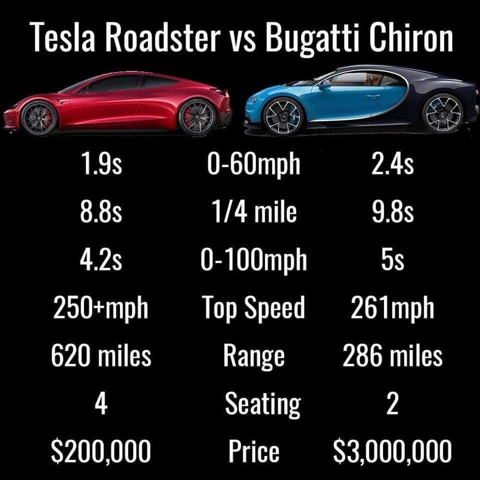 tesla roadster vs bugatti chiron   my first board   pinterest   cars