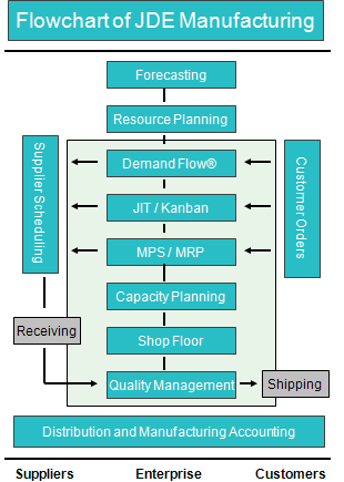 JD Edwards Manufacturing Suite Flow Chart | < /ERP Info> | Pinterest