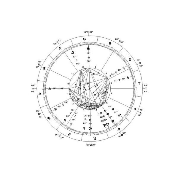 Sanjeev Verma Vedic Astrology Birth Chart Reading 275 Liked On Polyvore Featuring Fillers Backgrounds Doodles Drawings Circle Text Effects