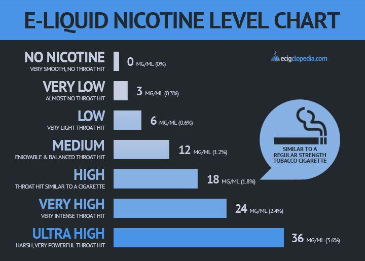 liquid nicotine level chart also vape juice shop rh pinterest