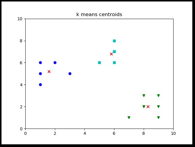 Kmeans centroids https://pythonprogramminglanguage.com
