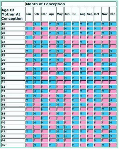 Very Interesting It Is Correct So Far Baby Gender Prediction Gender Chart Gender Predictor