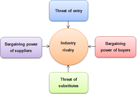 an analysis of the porters five forces industry The following is a graphic representation of the five forces: source: porter five  forces analysis wikipedia: the free encyclopedia.