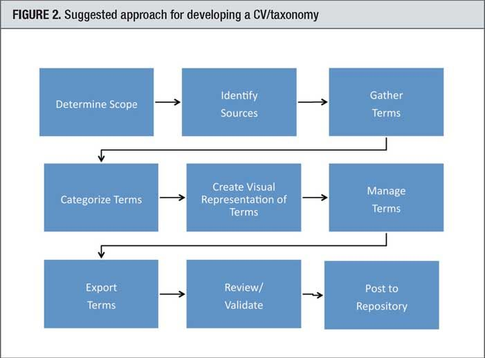 Developing A Controlled Vocabulary Taxonomy Flowchart Technology