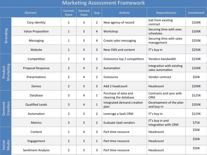 Marketing Assessment Template Download At Four Quadrant Assessment Marketing Marketing Process