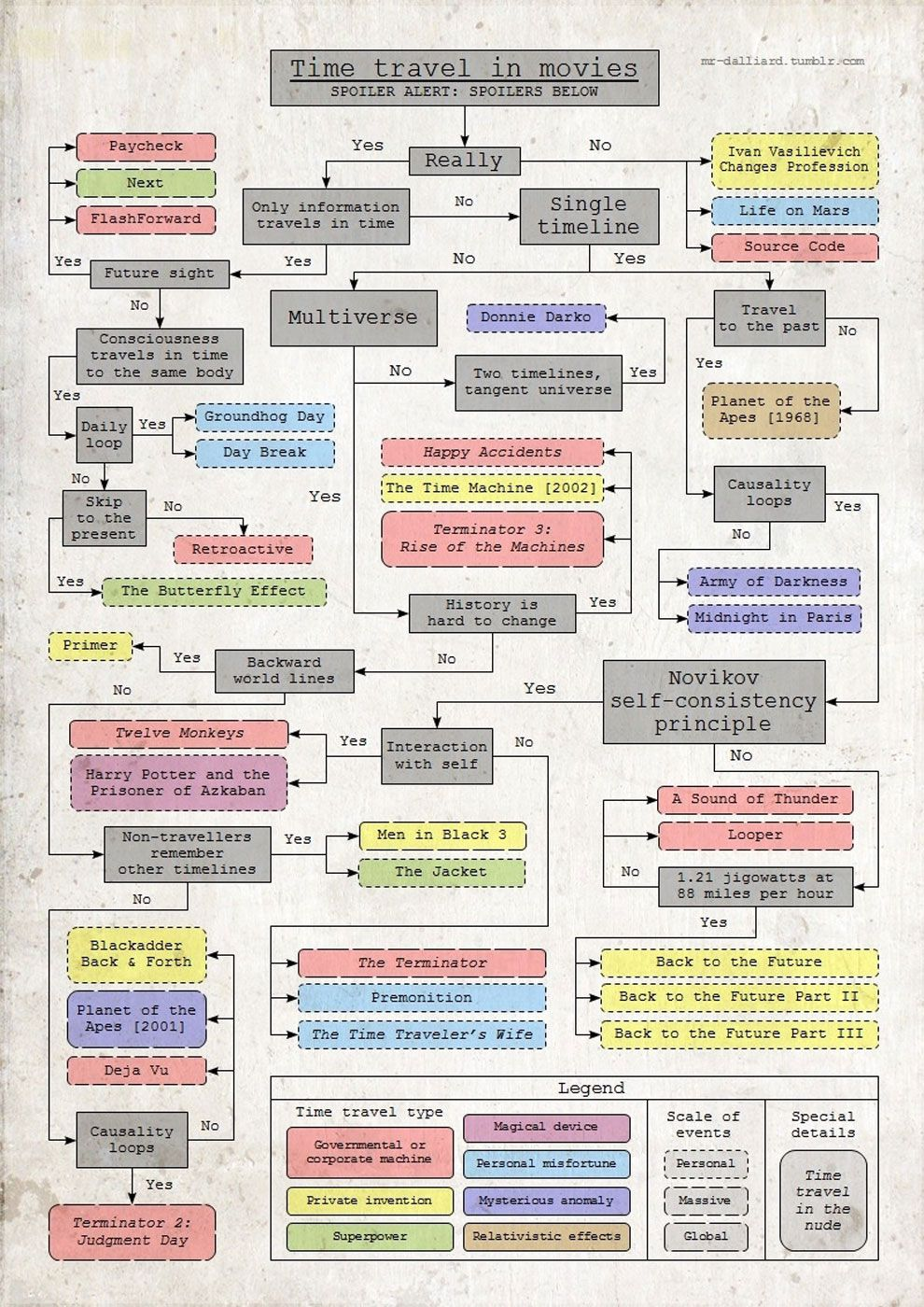 This Flow Chart Of Time Travel In The Movies Is Impressively Geeky