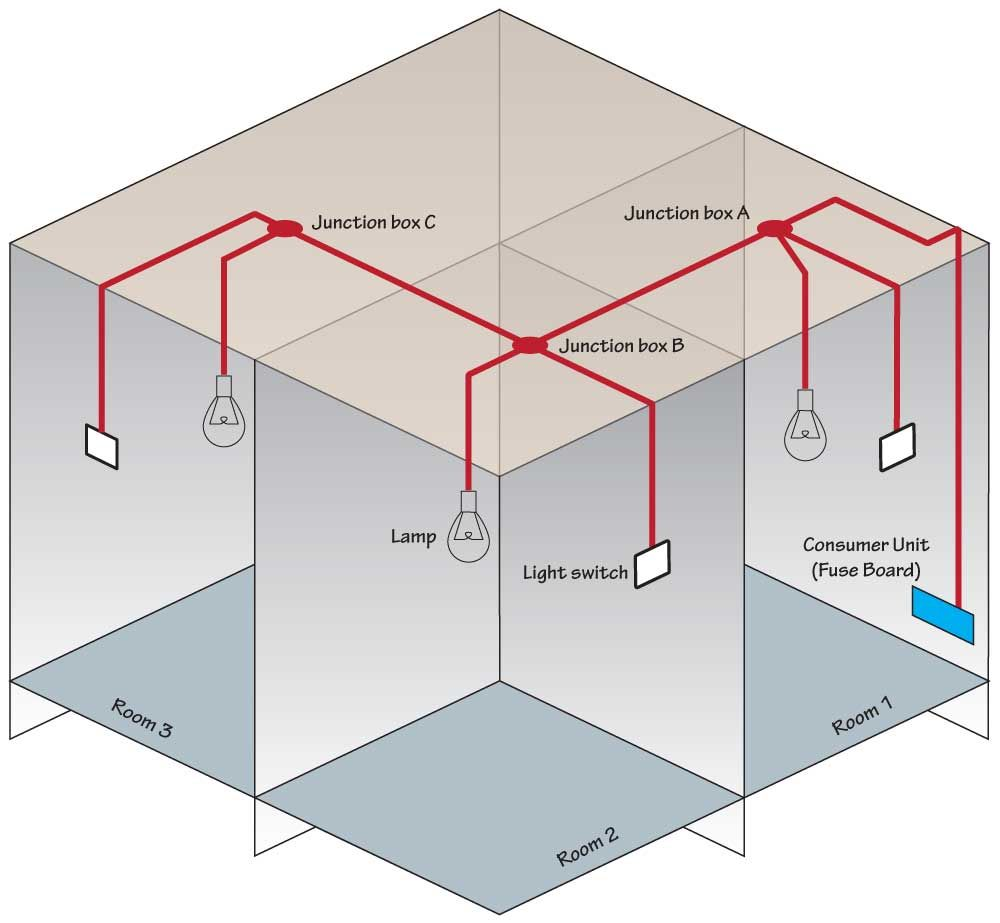 hight resolution of multi point radial lighting circuit using junction boxes